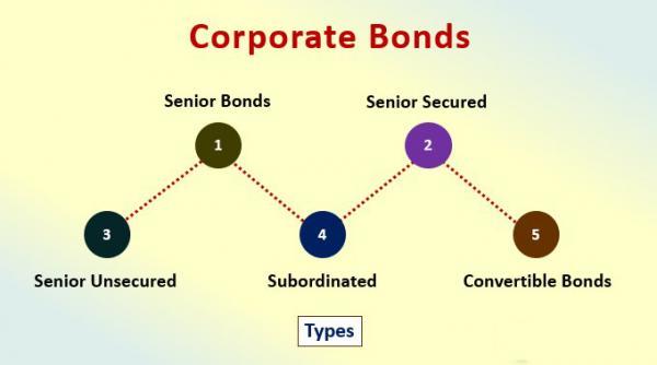 سود اوراق مشارکت,اوراق مشارکت,اوراق مشارکت با پرداخت سود ماهانه
