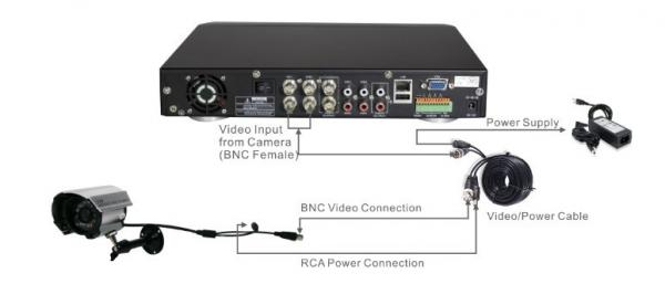 اموزش نصب دوربین مداربسته,راه اندازی شبکه نصب دوربین مداربسته,نصب دوربین مداربسته