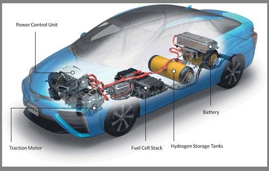 خودروی هیدروژنی,معرفی خودروی هیدروژنی,امکانات خودروی هیدروژنی,خودروی پیل سوختی,Fuel Cell,اصول کاری پیل سوختی