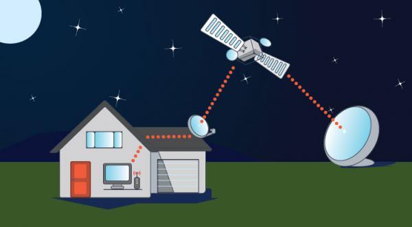تجهیزات مورد نیاز اینترنت ماهواره ای استارلینک,اینترنت ماهواره ای,تاریخچه اینترنت ماهواره ای