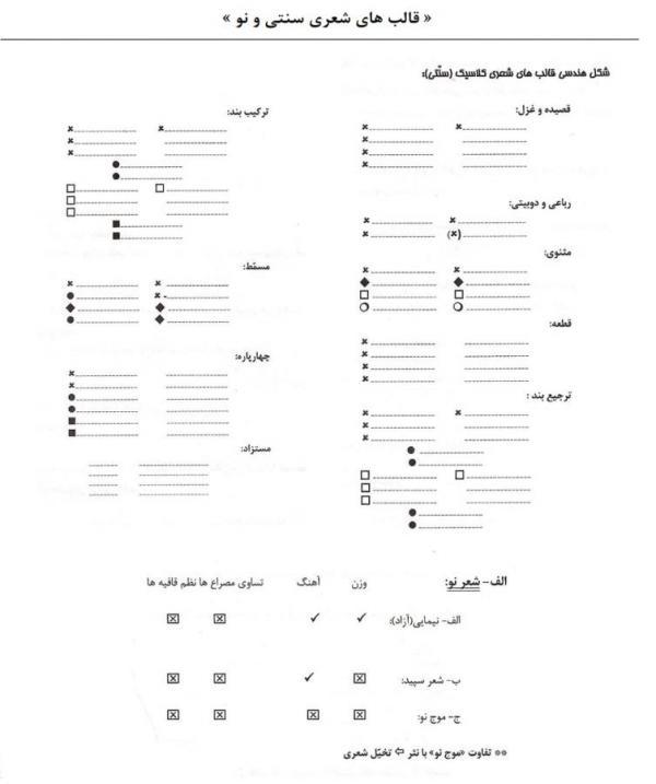تعریف قالب های شعری,انواع قالب های شعری,شکل قالب های شعری